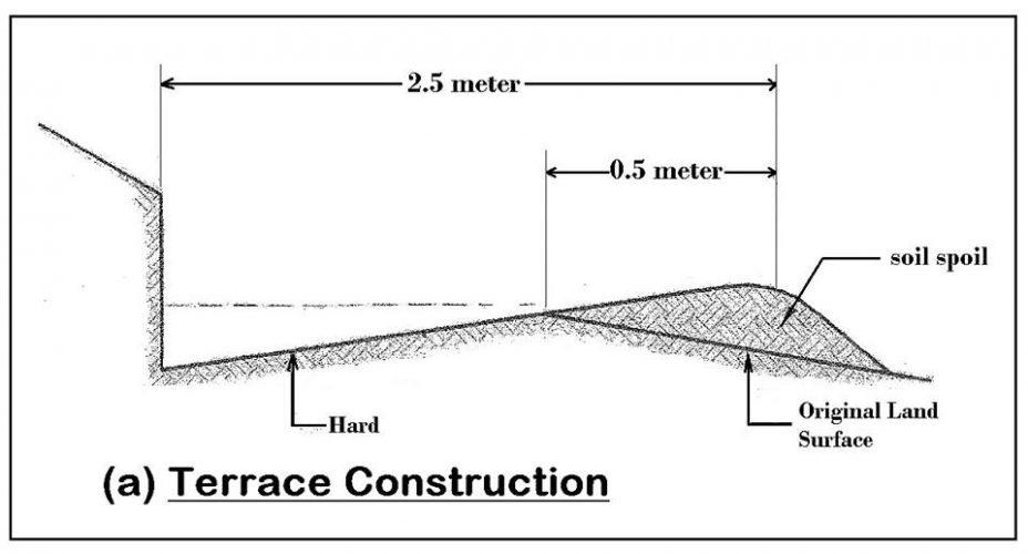 Terrace & Platform Construction: For Rolling Terrains